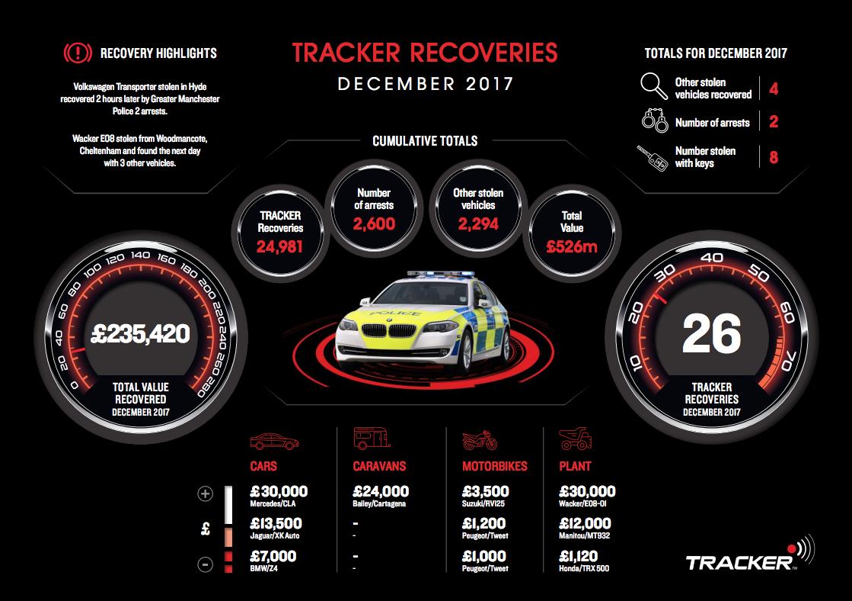 Tracker data Dec 2017.png